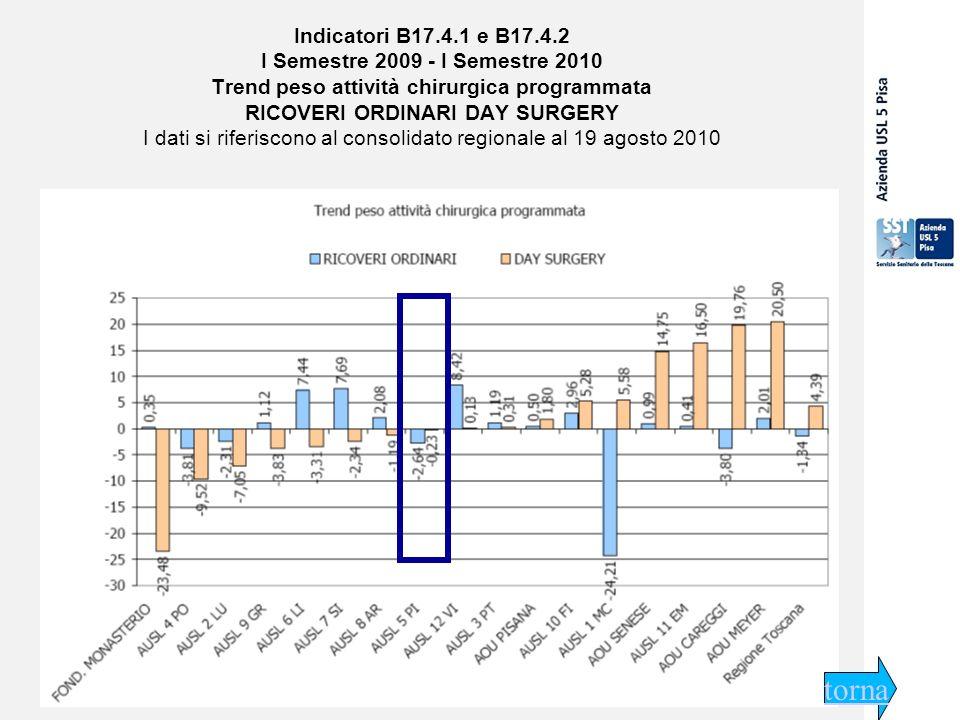 29 settembre 2009 Indicatori B17.4.1 e B17.4.2 I Semestre 2009 - I Semestre 2010 Trend peso attività chirurgica programmata RICOVERI ORDINARI DAY SURGERY I dati si riferiscono al consolidato regionale al 19 agosto 2010 torna