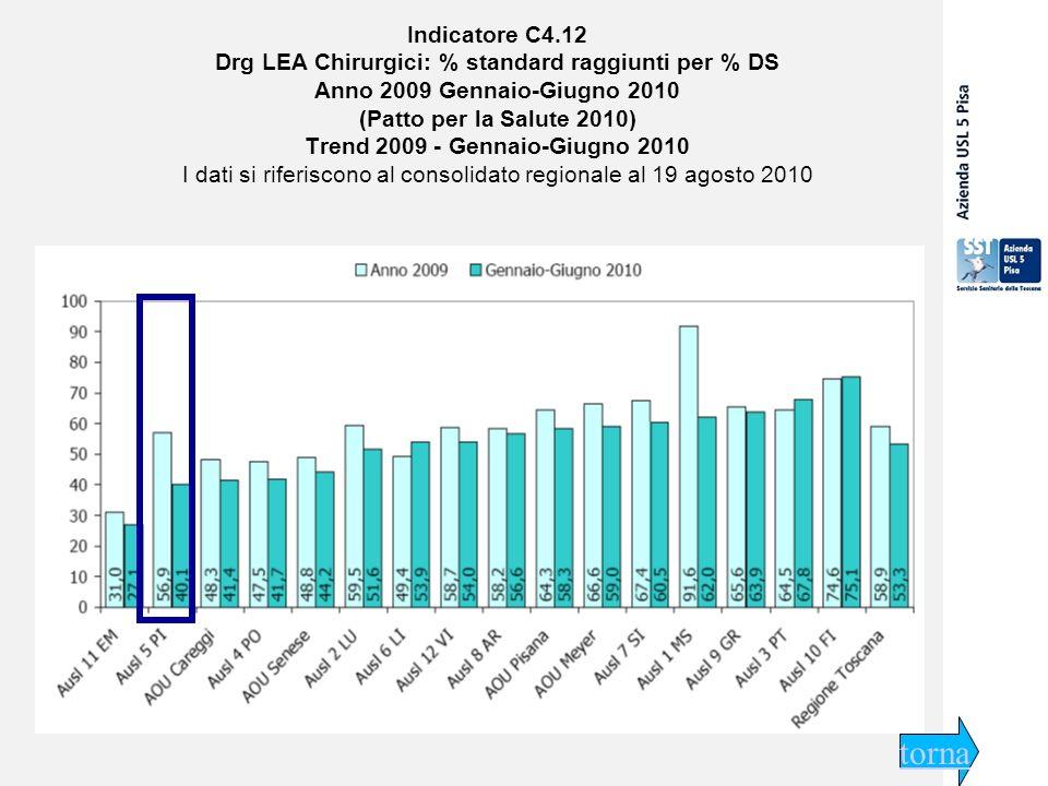 29 settembre 2009 Indicatore C4.12 Drg LEA Chirurgici: % standard raggiunti per % DS Anno 2009 Gennaio-Giugno 2010 (Patto per la Salute 2010) Trend 2009 - Gennaio-Giugno 2010 I dati si riferiscono al consolidato regionale al 19 agosto 2010 torna
