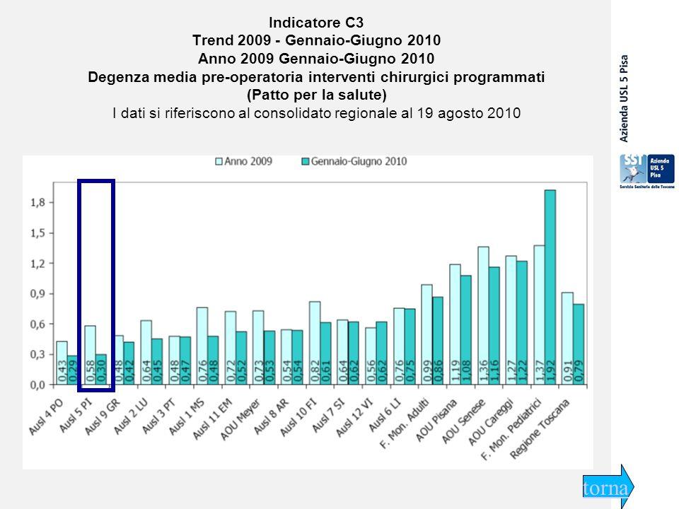 29 settembre 2009 Indicatore C3 Trend 2009 - Gennaio-Giugno 2010 Anno 2009 Gennaio-Giugno 2010 Degenza media pre-operatoria interventi chirurgici programmati (Patto per la salute) I dati si riferiscono al consolidato regionale al 19 agosto 2010 torna