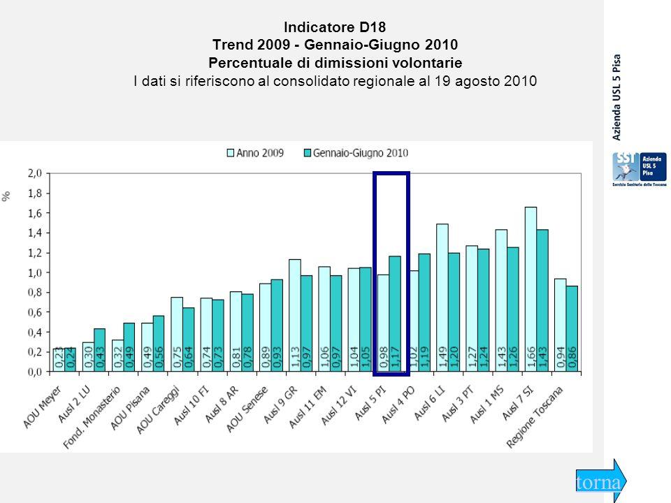 29 settembre 2009 Indicatore D18 Trend 2009 - Gennaio-Giugno 2010 Percentuale di dimissioni volontarie I dati si riferiscono al consolidato regionale al 19 agosto 2010 torna
