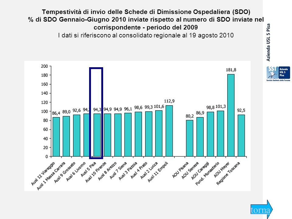 29 settembre 2009 Tempestività di invio delle Schede di Dimissione Ospedaliera (SDO) % di SDO Gennaio-Giugno 2010 inviate rispetto al numero di SDO inviate nel corrispondente - periodo del 2009 I dati si riferiscono al consolidato regionale al 19 agosto 2010 torna