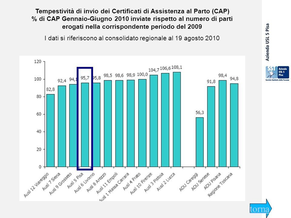 29 settembre 2009 Tempestività di invio dei Certificati di Assistenza al Parto (CAP) % di CAP Gennaio-Giugno 2010 inviate rispetto al numero di parti erogati nella corrispondente periodo del 2009 I dati si riferiscono al consolidato regionale al 19 agosto 2010 torna