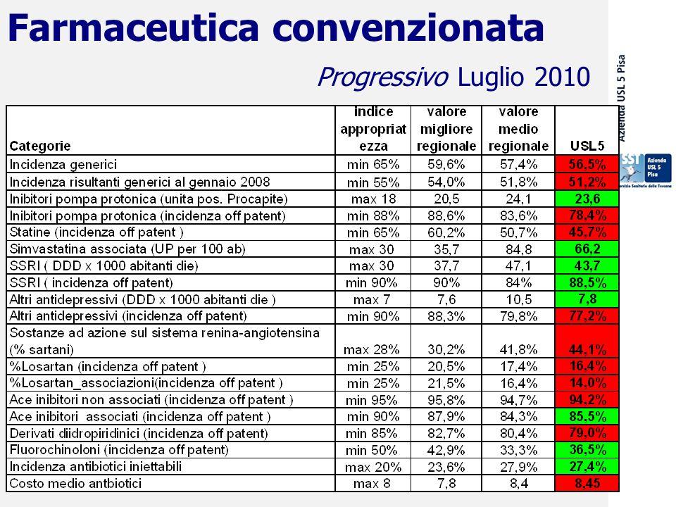 29 settembre 2009 Progressivo Luglio 2010 Farmaceutica convenzionata