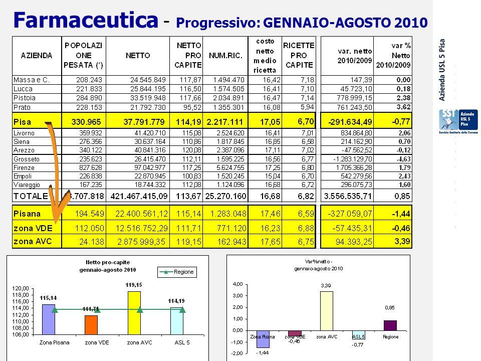 29 settembre 2009 Farmaceutica - Progressivo: GENNAIO-AGOSTO 2010