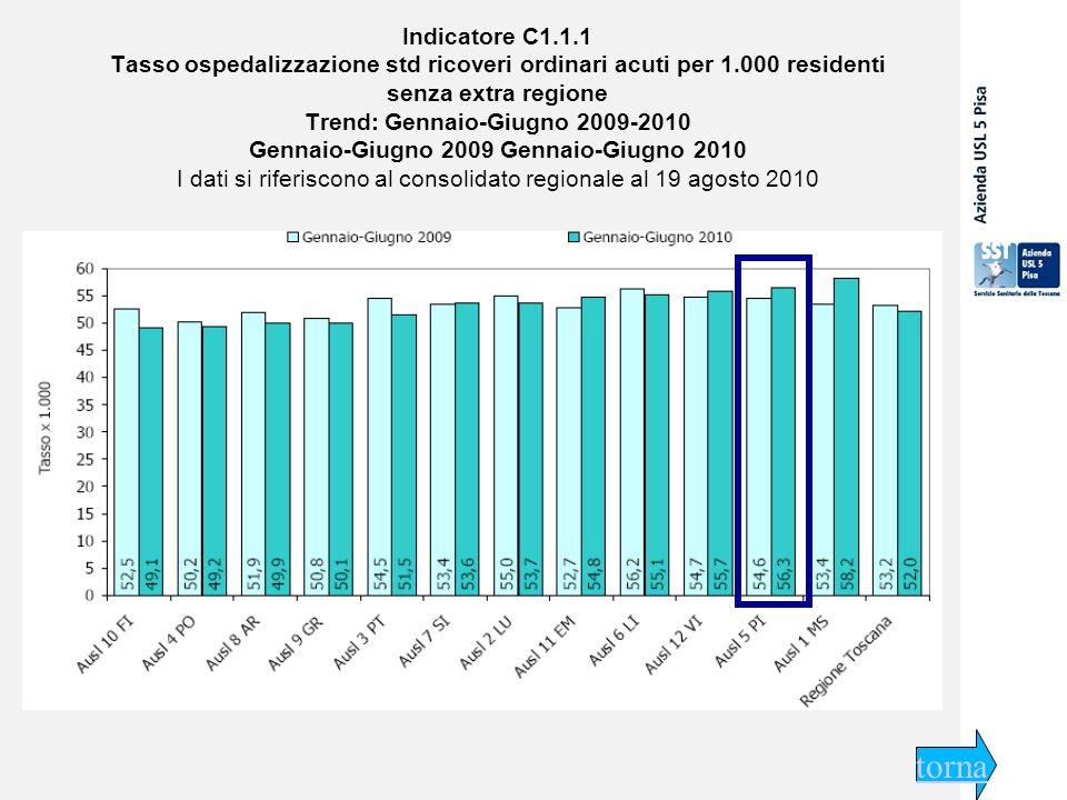 29 settembre 2009 Indicatore C1.1.1 Tasso ospedalizzazione std ricoveri ordinari acuti per 1.000 residenti senza extra regione Trend: Gennaio-Giugno 2009-2010 Gennaio-Giugno 2009 Gennaio-Giugno 2010 I dati si riferiscono al consolidato regionale al 19 agosto 2010 torna