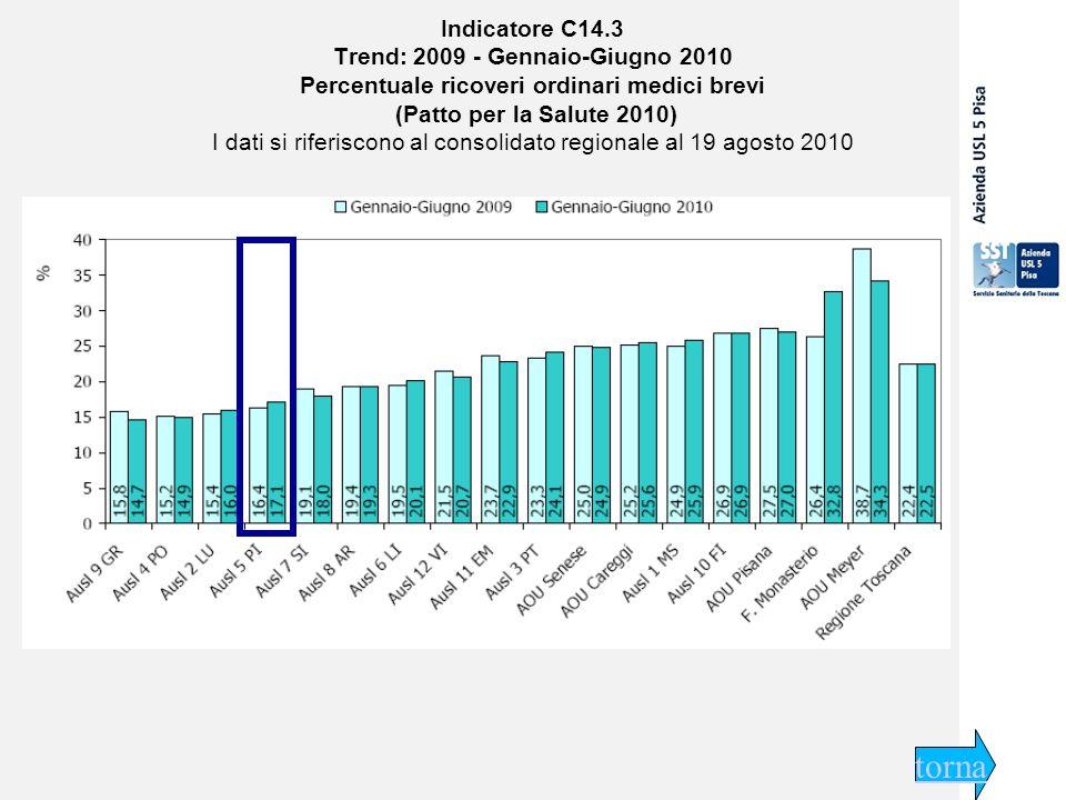 29 settembre 2009 Indicatore C14.3 Trend: 2009 - Gennaio-Giugno 2010 Percentuale ricoveri ordinari medici brevi (Patto per la Salute 2010) I dati si riferiscono al consolidato regionale al 19 agosto 2010 torna