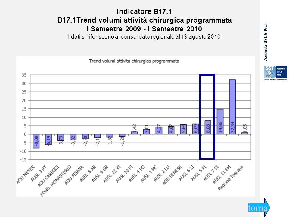 29 settembre 2009 Indicatore B17.1 B17.1Trend volumi attività chirurgica programmata I Semestre 2009 - I Semestre 2010 I dati si riferiscono al consolidato regionale al 19 agosto 2010 torna