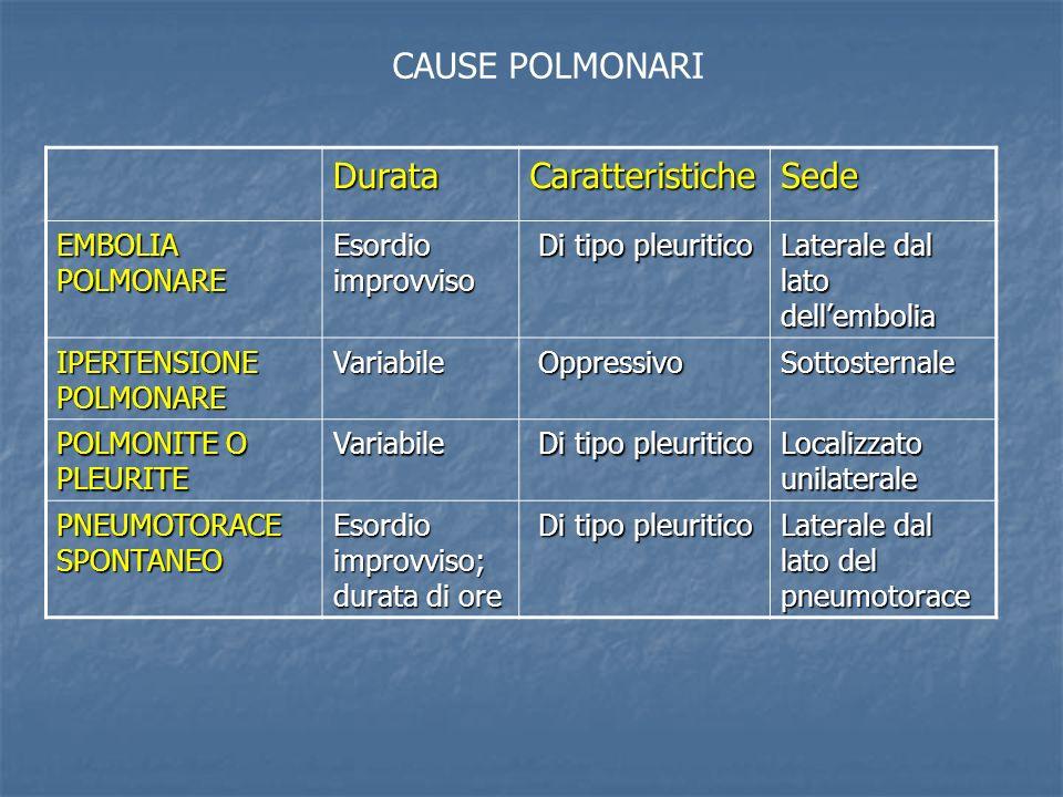 DurataCaratteristicheSede EMBOLIA POLMONARE Esordio improvviso Di tipo pleuritico Di tipo pleuritico Laterale dal lato dellembolia IPERTENSIONE POLMONARE Variabile Oppressivo OppressivoSottosternale POLMONITE O PLEURITE Variabile Di tipo pleuritico Di tipo pleuritico Localizzato unilaterale PNEUMOTORACE SPONTANEO Esordio improvviso; durata di ore Di tipo pleuritico Di tipo pleuritico Laterale dal lato del pneumotorace CAUSE POLMONARI