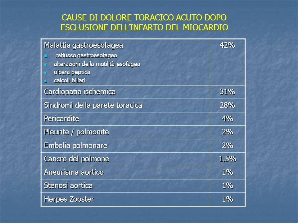 Malattia gastroesofagea reflusso gastroesofageo reflusso gastroesofageo alterazioni della motilità esofagea alterazioni della motilità esofagea ulcera peptica ulcera peptica calcoli biliari calcoli biliari42% Cardiopatia ischemica 31% Sindromi della parete toracica 28% Pericardite4% Pleurite / polmonite 2% Embolia polmonare 2% Cancro del polmone 1.5% Aneurisma aortico 1% Stenosi aortica 1% Herpes Zooster 1% CAUSE DI DOLORE TORACICO ACUTO DOPO ESCLUSIONE DELLINFARTO DEL MIOCARDIO