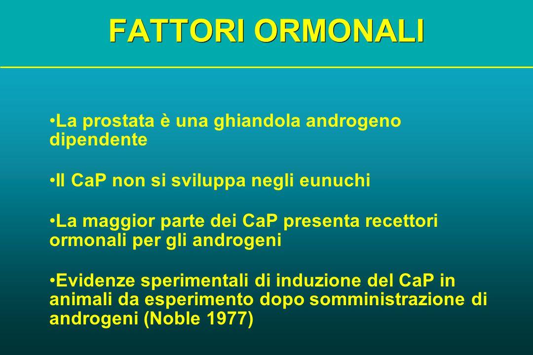 FATTORI ORMONALI La prostata è una ghiandola androgeno dipendente Il CaP non si sviluppa negli eunuchi La maggior parte dei CaP presenta recettori orm