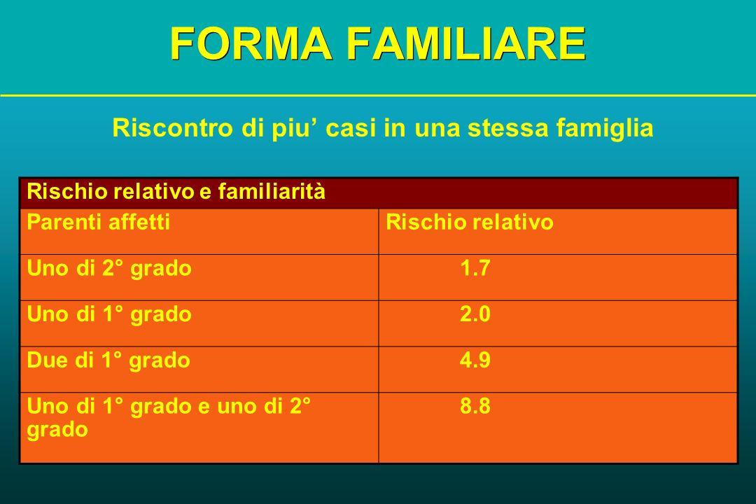FORMA FAMILIARE Riscontro di piu casi in una stessa famiglia Rischio relativo e familiarità Parenti affettiRischio relativo Uno di 2° grado 1.7 Uno di