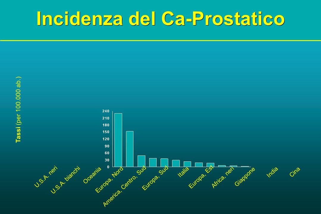 Tassi (per 100.000 ab.) Incidenza del Ca-Prostatico U.S.A. neri U.S.A. bianchi Oceania Europa, Nord America, Centro, Sud Europa, Sud Italia Europa, Es