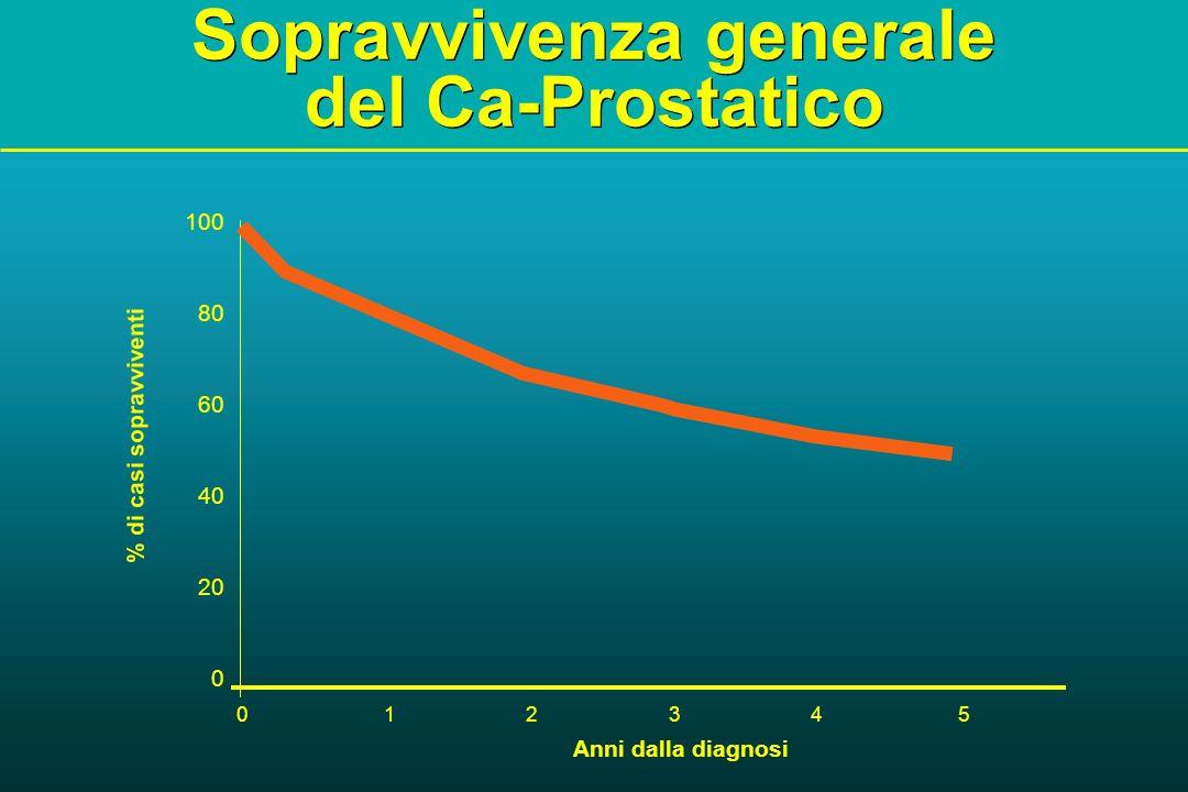 Sopravvivenza generale del Ca-Prostatico Anni dalla diagnosi % di casi sopravviventi 0 1 2 3 4 5 100 80 60 40 20 0