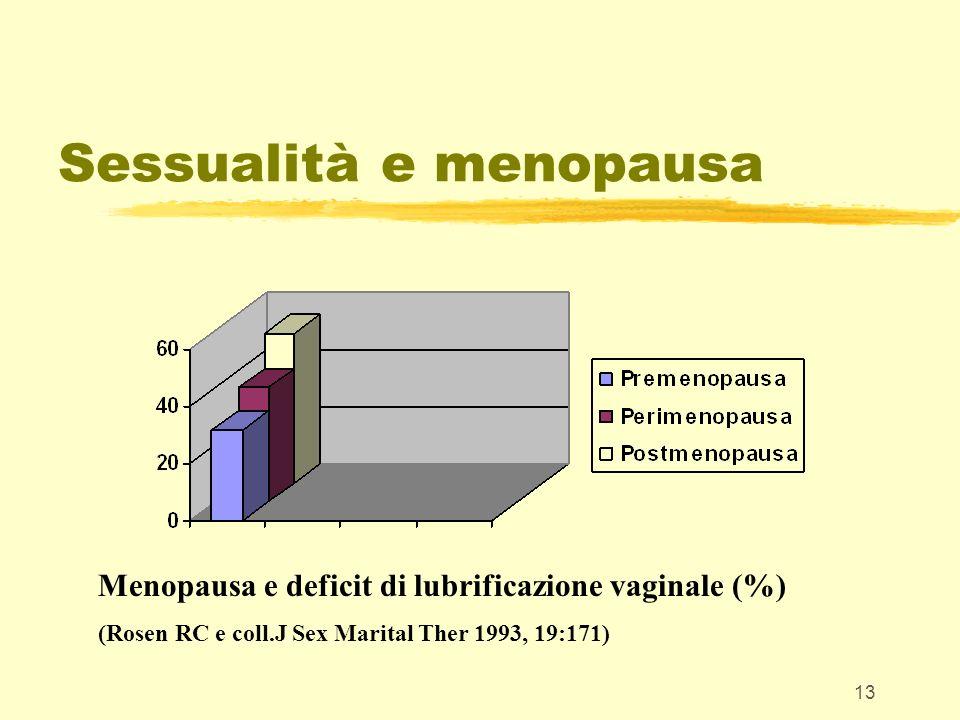 13 Sessualità e menopausa Menopausa e deficit di lubrificazione vaginale (%) (Rosen RC e coll.J Sex Marital Ther 1993, 19:171)