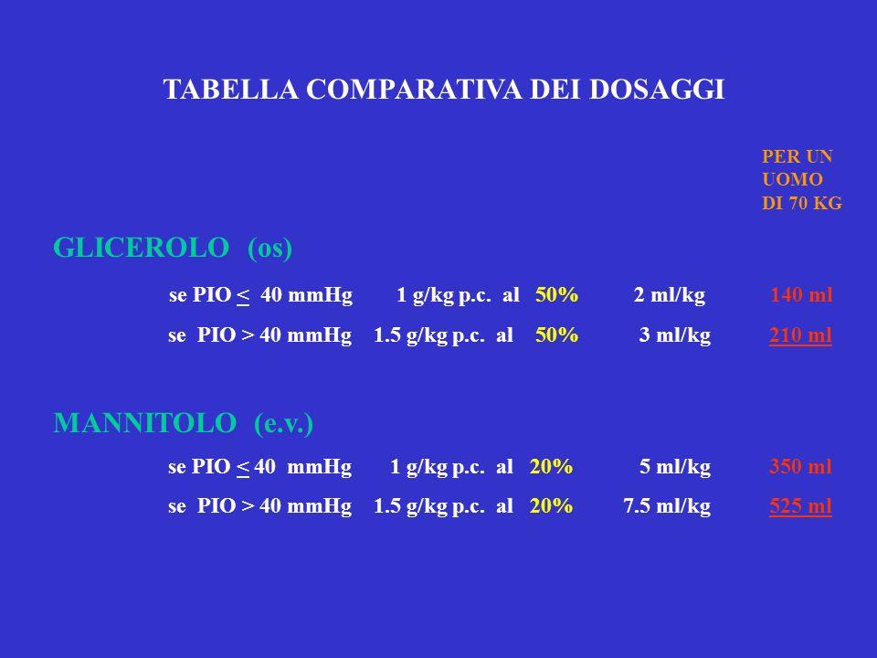 TABELLA COMPARATIVA DEI DOSAGGI GLICEROLO (os) se PIO < 40 mmHg 1 g/kg p.c. al 50% 2 ml/kg 140 ml se PIO > 40 mmHg 1.5 g/kg p.c. al 50% 3 ml/kg 210 ml