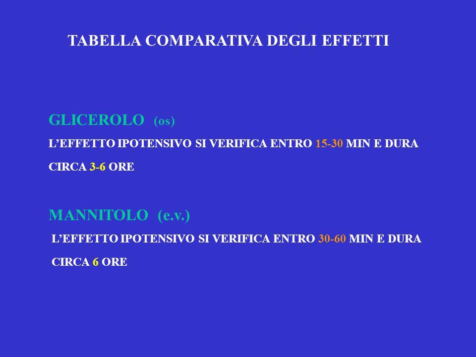 TABELLA COMPARATIVA DEGLI EFFETTI GLICEROLO (os) LEFFETTO IPOTENSIVO SI VERIFICA ENTRO 15-30 MIN E DURA CIRCA 3-6 ORE MANNITOLO (e.v.) LEFFETTO IPOTEN