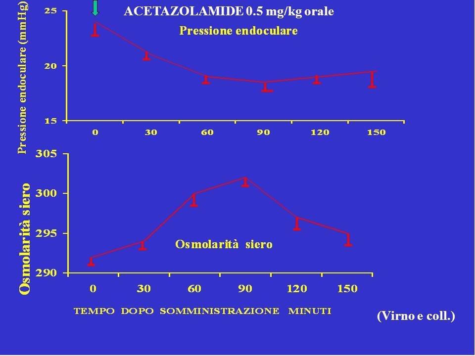 ACETAZOLAMIDE 0.5 mg/kg orale (Virno e coll.)