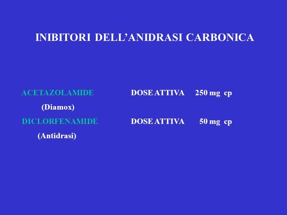 INIBITORI DELLANIDRASI CARBONICA ACETAZOLAMIDE DOSE ATTIVA 250 mg cp (Diamox) DICLORFENAMIDE DOSE ATTIVA 50 mg cp (Antidrasi)