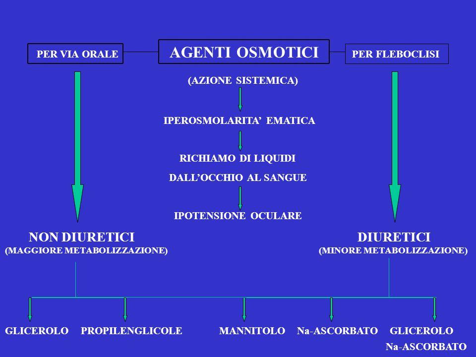 PER VIA ORALE AGENTI OSMOTICI PER FLEBOCLISI (AZIONE SISTEMICA) IPEROSMOLARITA EMATICA RICHIAMO DI LIQUIDI DALLOCCHIO AL SANGUE IPOTENSIONE OCULARE NO