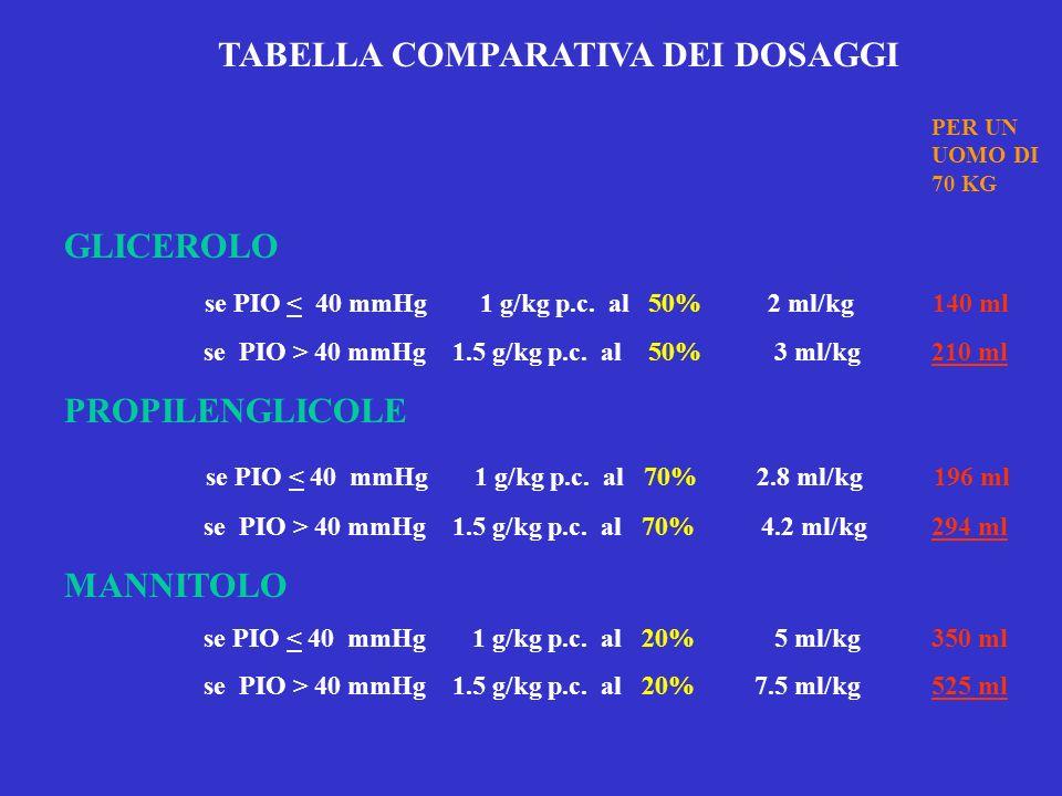 TABELLA COMPARATIVA DEI DOSAGGI GLICEROLO se PIO < 40 mmHg 1 g/kg p.c. al 50% 2 ml/kg 140 ml se PIO > 40 mmHg 1.5 g/kg p.c. al 50% 3 ml/kg 210 ml PROP