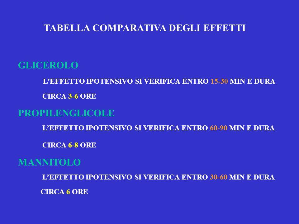 TABELLA COMPARATIVA DEGLI EFFETTI GLICEROLO LEFFETTO IPOTENSIVO SI VERIFICA ENTRO 15-30 MIN E DURA CIRCA 3-6 ORE PROPILENGLICOLE LEFFETTO IPOTENSIVO S