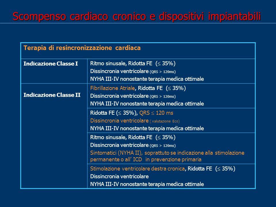 Scompenso cardiaco cronico e dispositivi impiantabili Terapia di resincronizzazione cardiaca Indicazione Classe I Ritmo sinusale, Ridotta FE ( 35%) Dissincronia ventricolare (QRS > 120ms) NYHA III-IV nonostante terapia medica ottimale Indicazione Classe II Fibrillazione Atriale, Ridotta FE ( 35%) Dissincronia ventricolare (QRS > 120ms) NYHA III-IV nonostante terapia medica ottimale Ridotta FE ( 35%), QRS 120 ms Dissincronia ventricolare ( valutazione Eco) NYHA III-IV nonostante terapia medica ottimale Ritmo sinusale, Ridotta FE ( 35%) Dissincronia ventricolare (QRS > 120ms) Sintomatici (NYHA II), soprattuto se indicazione alla stimolazione permanente o all ICD in prevenzione primaria Stimolazione ventricolare destra cronica, Ridotta FE ( 35%) Dissincronia ventricolare NYHA III-IV nonostante terapia medica ottimale