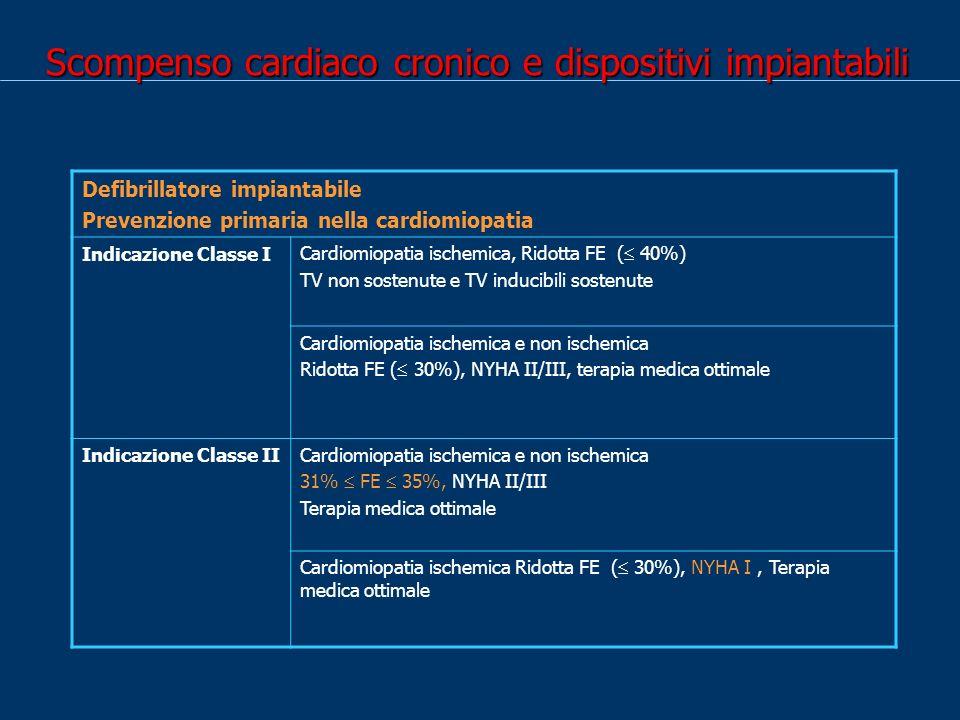Scompenso cardiaco cronico e dispositivi impiantabili Defibrillatore impiantabile Prevenzione primaria nella cardiomiopatia Indicazione Classe I Cardiomiopatia ischemica, Ridotta FE ( 40%) TV non sostenute e TV inducibili sostenute Cardiomiopatia ischemica e non ischemica Ridotta FE ( 30%), NYHA II/III, terapia medica ottimale Indicazione Classe IICardiomiopatia ischemica e non ischemica 31% FE 35%, NYHA II/III Terapia medica ottimale Cardiomiopatia ischemica Ridotta FE ( 30%), NYHA I, Terapia medica ottimale