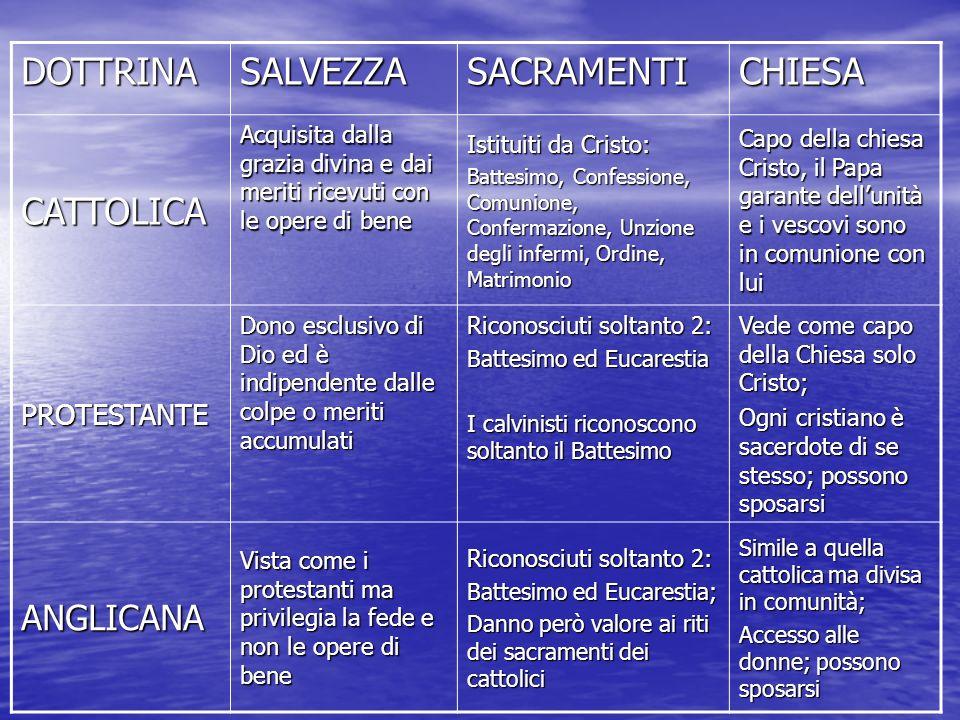 LECUMENISMO ETIMOLOGIA: dal greco oikouméne, tutta la terra abitata; Consiste nel radunare tutti i cristiani in una sola fede e Chiesa visibile.