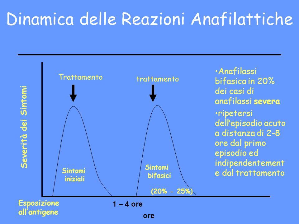 Dinamica delle Reazioni Anafilattiche Esposizione allantigene ore Sintomi iniziali 1 – 4 ore Sintomi bifasici (20% - 25%) Trattamento trattamento Seve