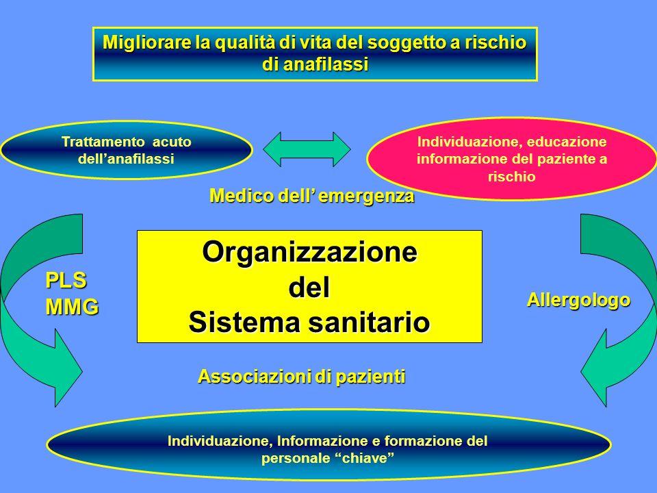 Trattamento acuto dellanafilassi Individuazione, Informazione e formazione del personale chiave Individuazione, educazione informazione del paziente a