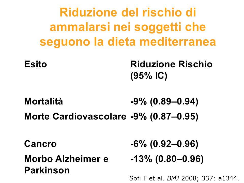 EsitoRiduzione Rischio (95% IC) Mortalità-9% (0.89–0.94) Morte Cardiovascolare-9% (0.87–0.95) Cancro-6% (0.92–0.96) Morbo Alzheimer e Parkinson -13% (
