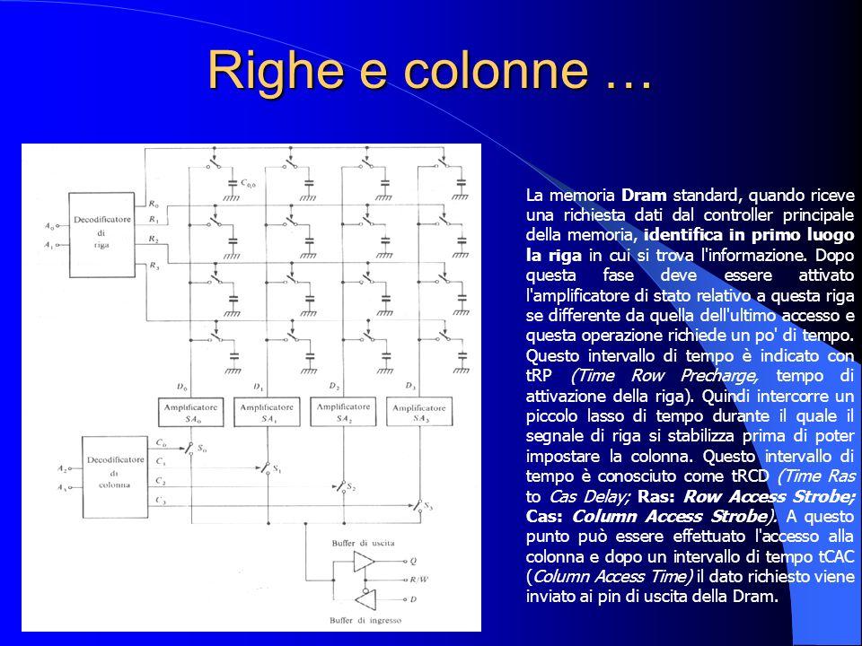 Righe e colonne … La memoria Dram standard, quando riceve una richiesta dati dal controller principale della memoria, identifica in primo luogo la rig
