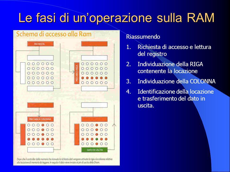 Le fasi di unoperazione sulla RAM Riassumendo 1.Richiesta di accesso e lettura del registro 2.Individuazione della RIGA contenente la locazione 3.Indi