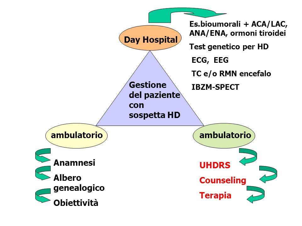 Gestione del paziente con sospetta HD ambulatorio Day Hospital Anamnesi Albero genealogico Obiettività UHDRS Counseling Terapia Es.bioumorali + ACA/LA