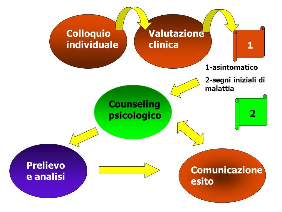 Colloquio individuale Valutazione clinica Counseling psicologico Prelievo e analisi Comunicazione esito 1-asintomatico 2-segni iniziali di malattia 1