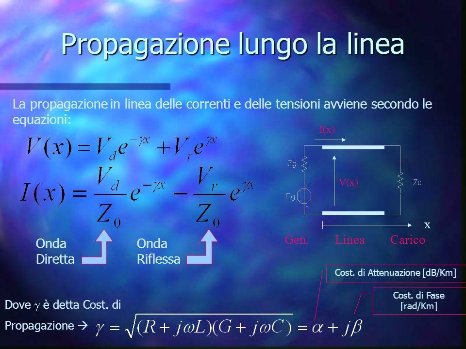 Propagazione lungo la linea La propagazione in linea delle correnti e delle tensioni avviene secondo le equazioni: x Gen. Linea Carico V(x) I(x) Onda