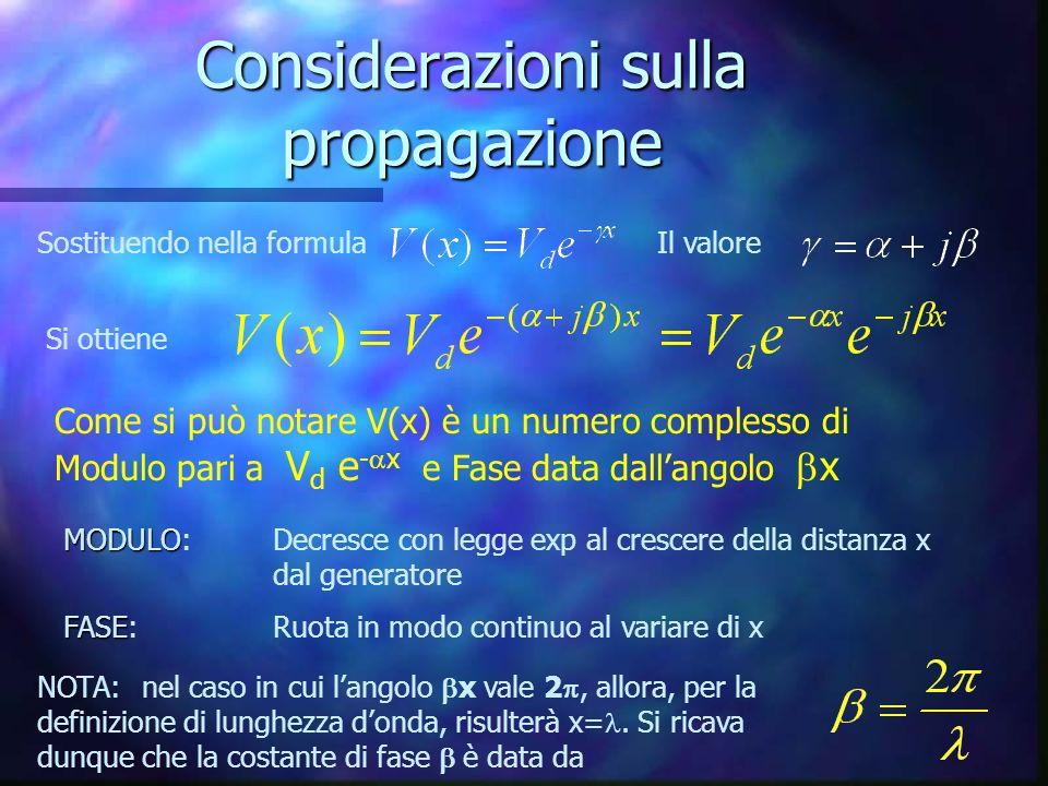 Considerazioni sulla propagazione Sostituendo nella formulaIl valore Si ottiene Come si può notare V(x) è un numero complesso di Modulo pari a V d e - x e Fase data dallangolo x MODULO MODULO:Decresce con legge exp al crescere della distanza x dal generatore FASE FASE:Ruota in modo continuo al variare di x NOTA:nel caso in cui langolo x vale 2, allora, per la definizione di lunghezza donda, risulterà x=.