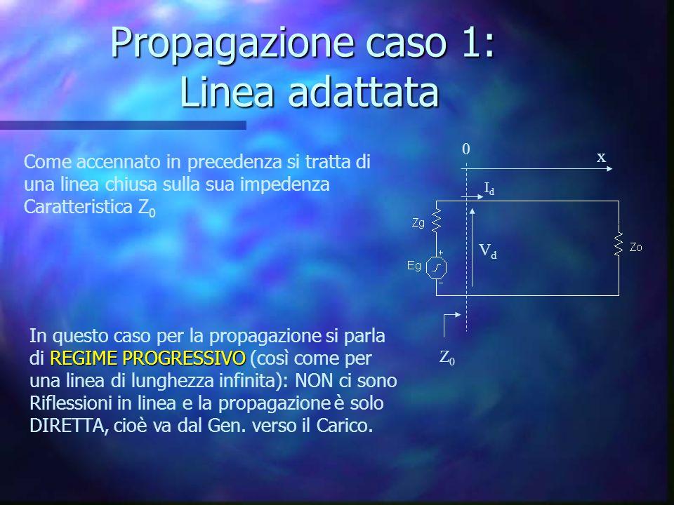 Propagazione caso 1: Linea adattata Z0Z0 x 0 Come accennato in precedenza si tratta di una linea chiusa sulla sua impedenza Caratteristica Z 0 REGIME