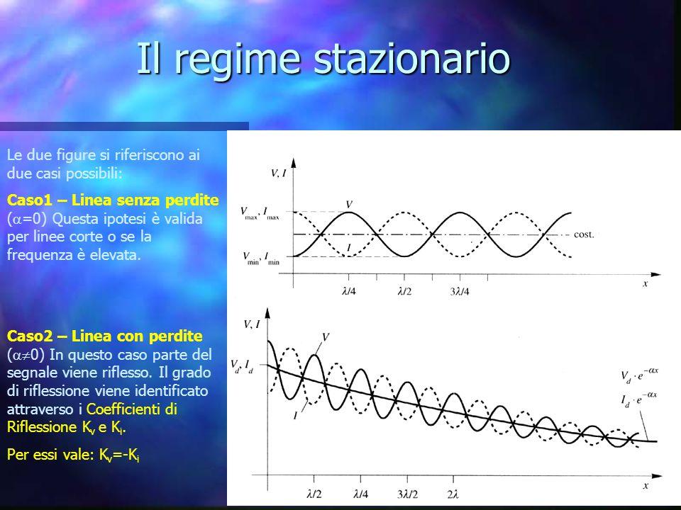 Il regime stazionario Le due figure si riferiscono ai due casi possibili: Caso1 – Linea senza perdite ( =0) Questa ipotesi è valida per linee corte o se la frequenza è elevata.
