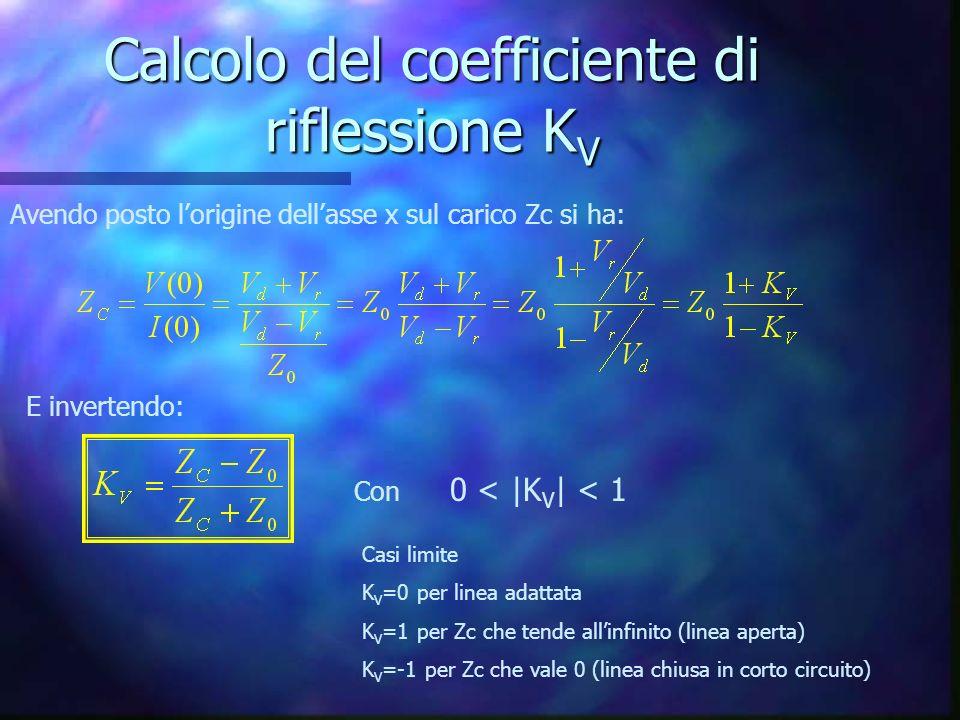Calcolo del coefficiente di riflessione K V Avendo posto lorigine dellasse x sul carico Zc si ha: E invertendo: Con 0 < |K V | < 1 Casi limite K V =0 per linea adattata K V =1 per Zc che tende allinfinito (linea aperta) K V =-1 per Zc che vale 0 (linea chiusa in corto circuito)
