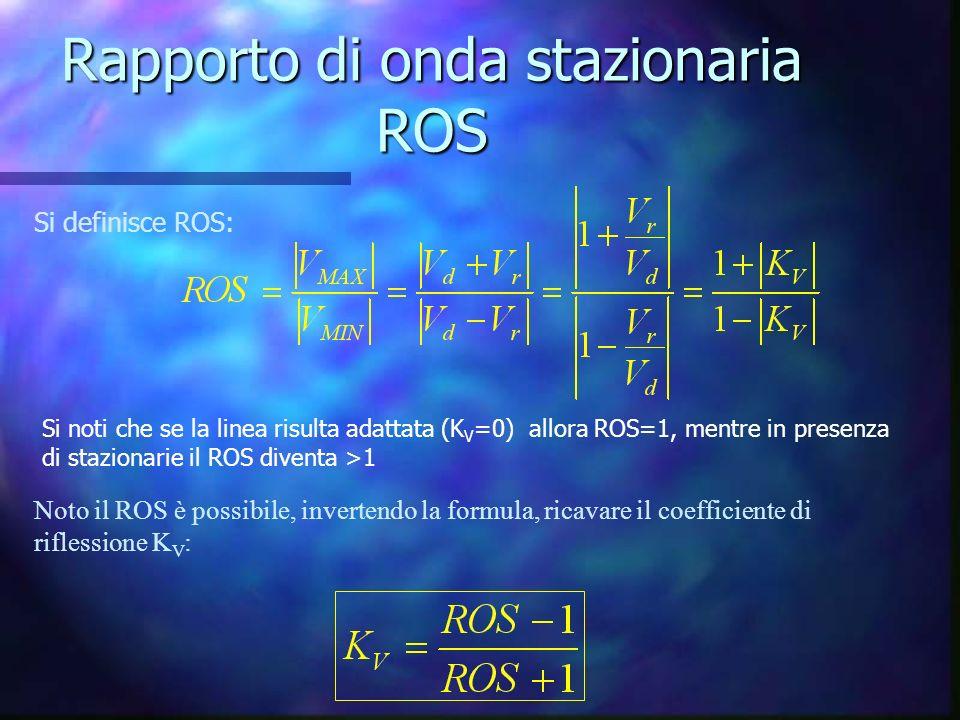 Rapporto di onda stazionaria ROS Si definisce ROS: Si noti che se la linea risulta adattata (K V =0) allora ROS=1, mentre in presenza di stazionarie il ROS diventa >1 Noto il ROS è possibile, invertendo la formula, ricavare il coefficiente di riflessione K V :