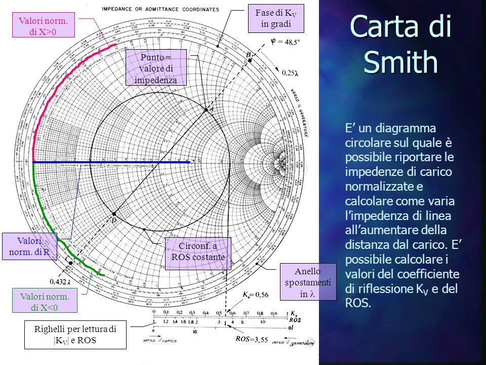 Carta di Smith E un diagramma circolare sul quale è possibile riportare le impedenze di carico normalizzate e calcolare come varia limpedenza di linea allaumentare della distanza dal carico.