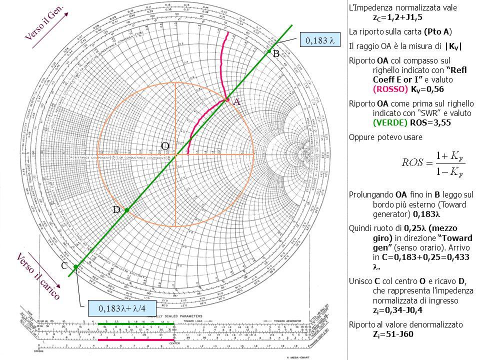 Verso il Gen. Verso il carico LImpedenza normalizzata vale z C =1,2+J1,5 La riporto sulla carta (Pto A) Il raggio OA è la misura di |K V | Riporto OA