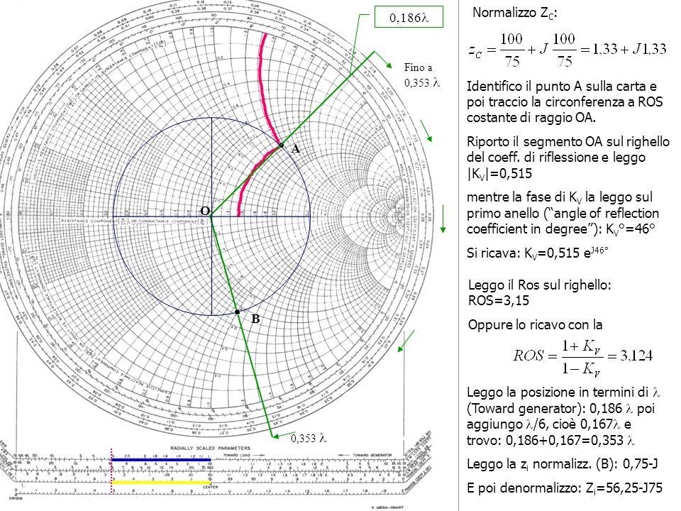 Normalizzo Z C : Identifico il punto A sulla carta e poi traccio la circonferenza a ROS costante di raggio OA.