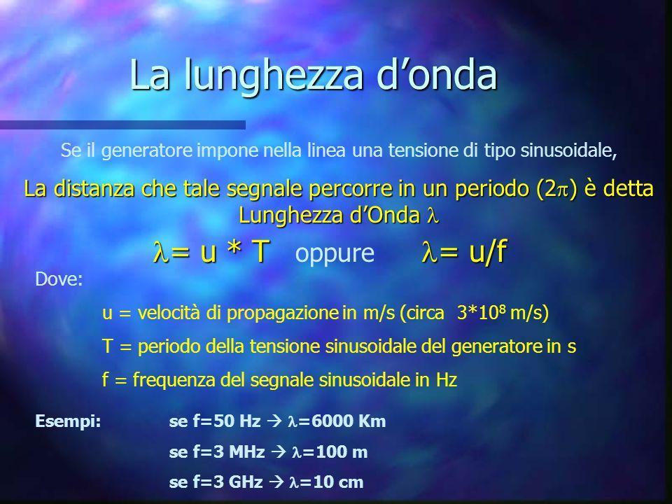 La lunghezza donda Se il generatore impone nella linea una tensione di tipo sinusoidale, La distanza che tale segnale percorre in un periodo (2 ) è detta Lunghezza dOnda La distanza che tale segnale percorre in un periodo (2 ) è detta Lunghezza dOnda = u * T = u/f = u * T oppure = u/f Dove: u = velocità di propagazione in m/s (circa 3*10 8 m/s) T = periodo della tensione sinusoidale del generatore in s f = frequenza del segnale sinusoidale in Hz Esempi: se f=50 Hz =6000 Km se f=3 MHz =100 m se f=3 GHz =10 cm