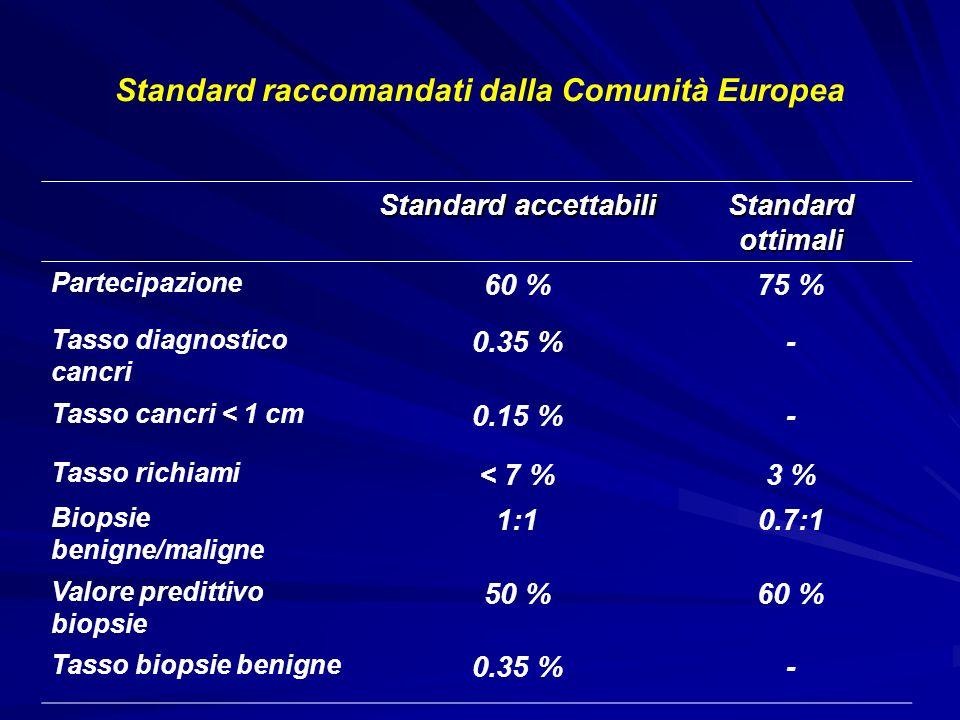 Standard raccomandati dalla Comunità Europea Standard accettabili Standard ottimali Partecipazione 60 %75 % Tasso diagnostico cancri 0.35 %- Tasso can