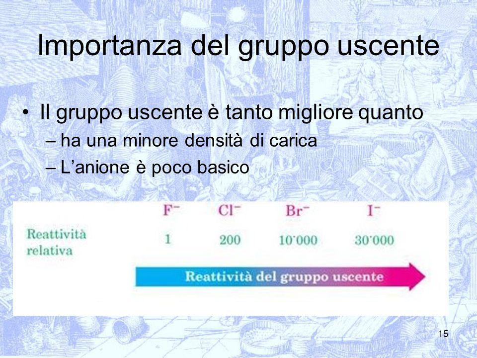 15 Importanza del gruppo uscente Il gruppo uscente è tanto migliore quanto –ha una minore densità di carica –Lanione è poco basico