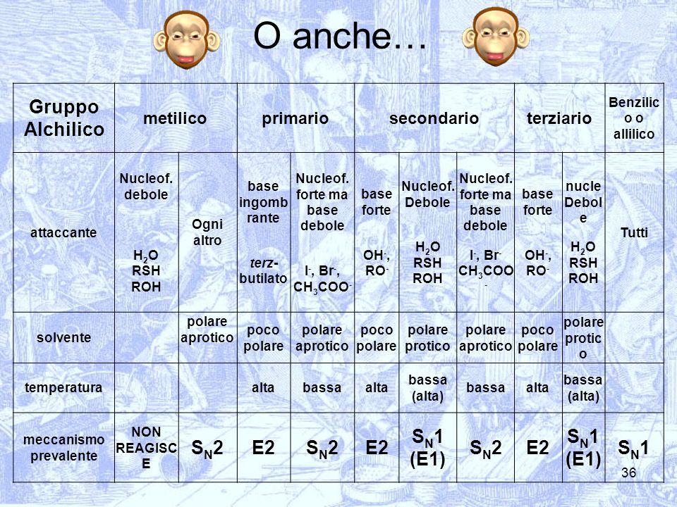 36 O anche… Gruppo Alchilico metilicoprimariosecondarioterziario Benzilic o o allilico attaccante Nucleof. debole H 2 O RSH ROH Ogni altro base ingomb
