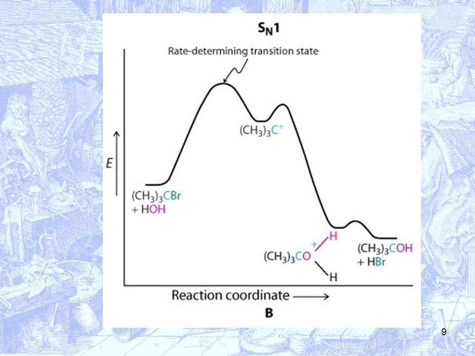20 Durante lattacco i tre sostituenti del carbonio vengono rovesciati nel senso opposto a quello di entrata del nucleofilo: la configurazione del carbonio subisce inversione.