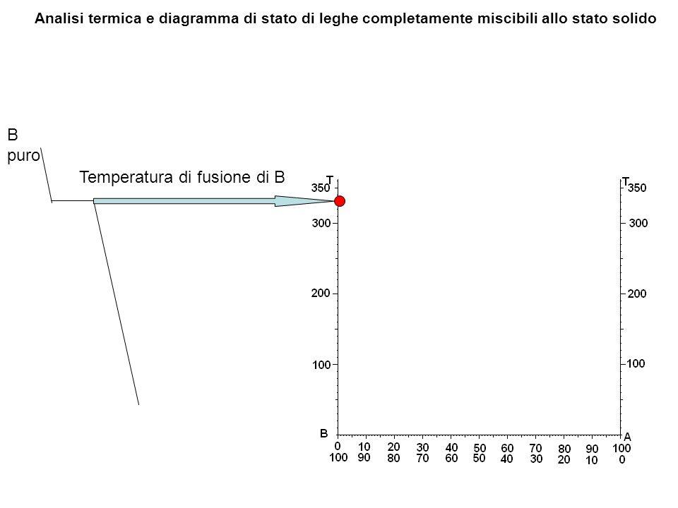 A Puro Temperatura di fusione di A puro Analisi termica e diagramma di stato di leghe completamente miscibili allo stato solido